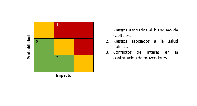 Matriz de Riesgos - Nudge, Compliance y Arquitectura de Decisiones