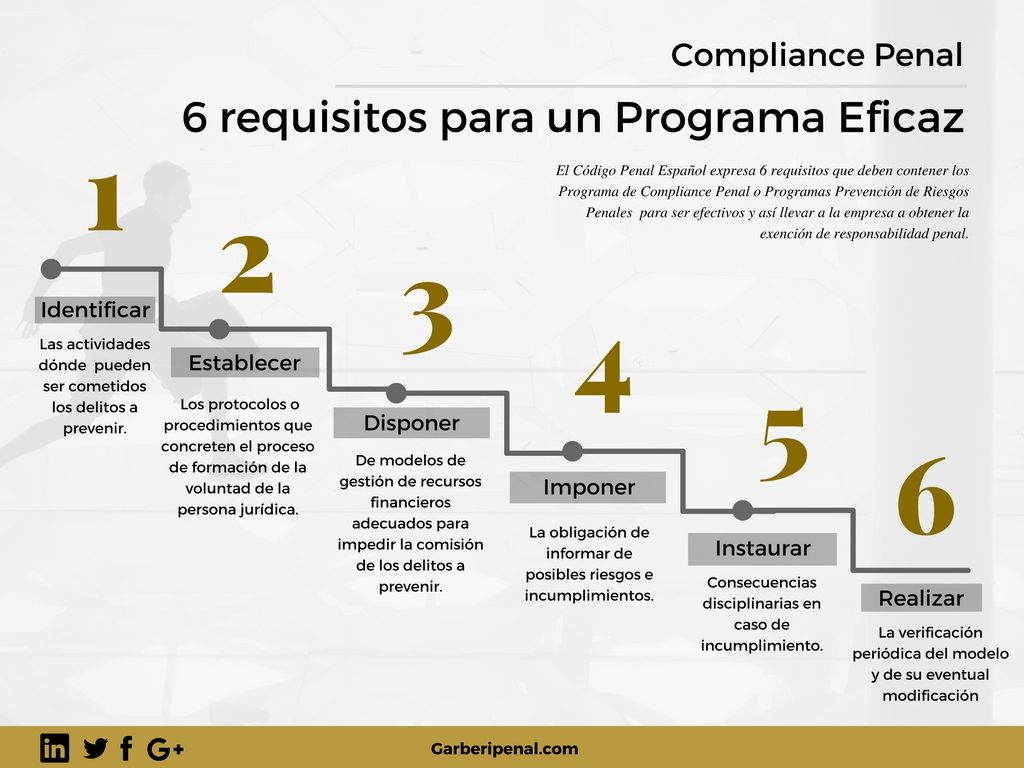 compliance-penal-elementos-requisitos