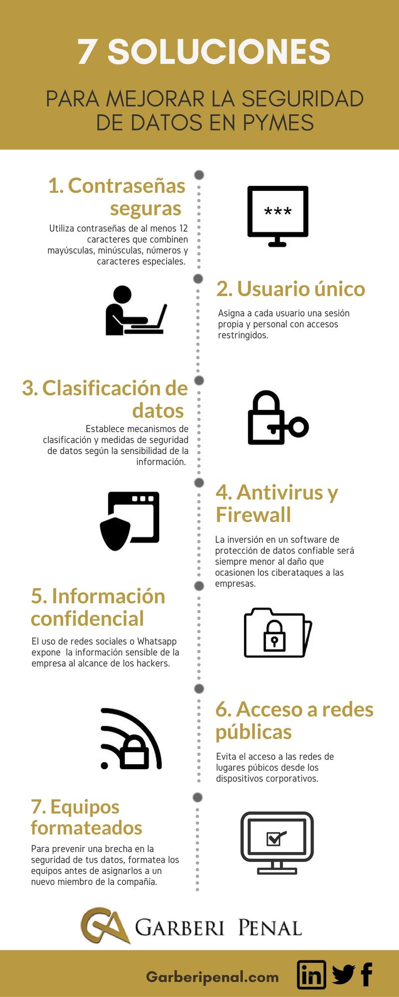 Infografía con soluciones para la seguridad de datos en PyMES