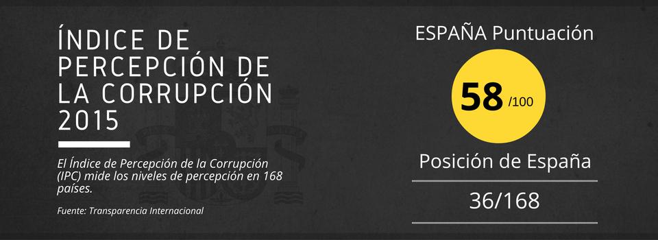 Percepción de la Corrupción de España