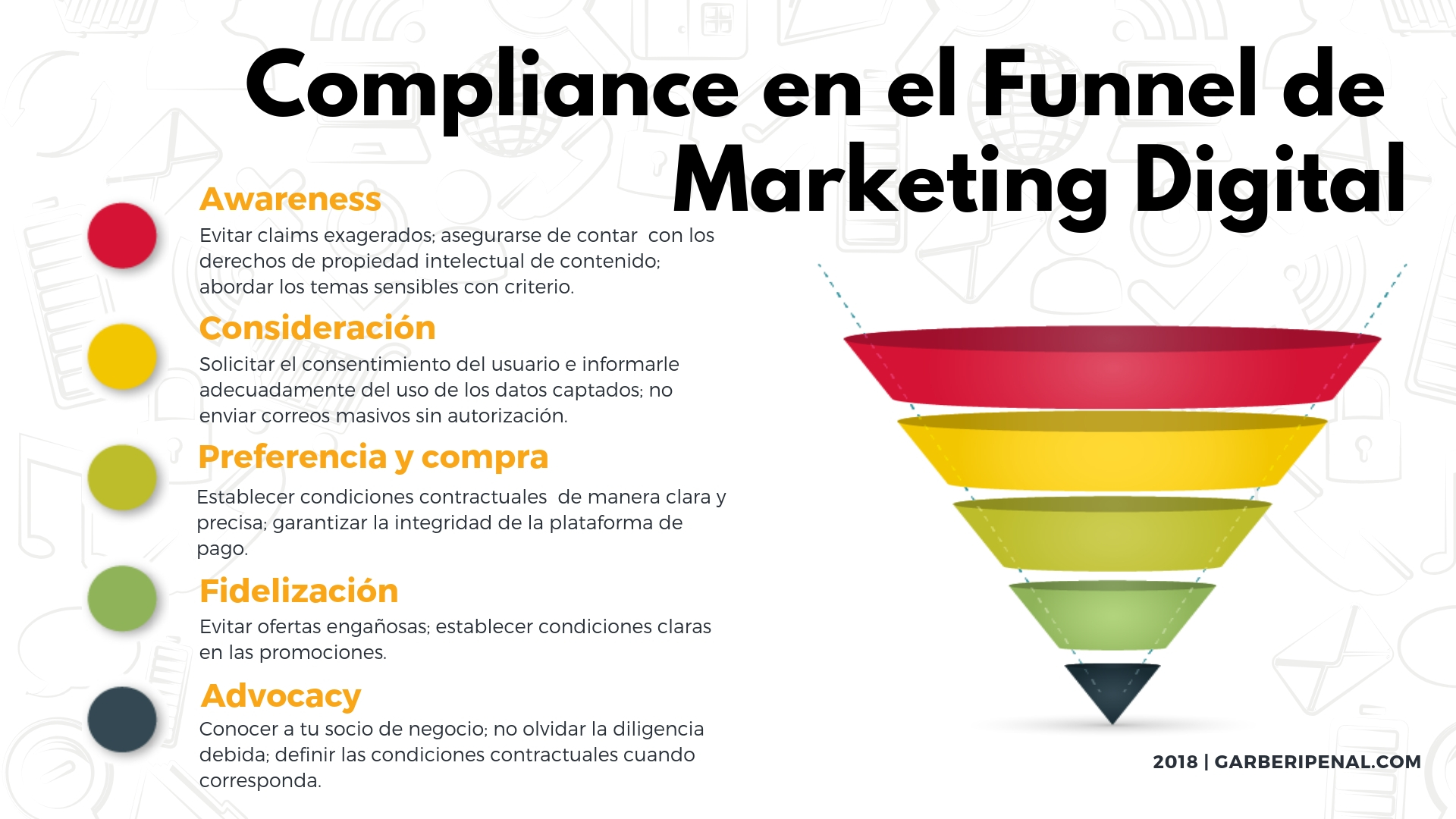 Compliance en el Funnel de Marketing Digital