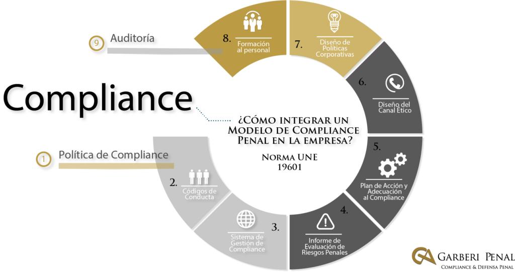 Compliance Garberí Penal